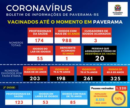Paverama já imunizou mais de 14% da população